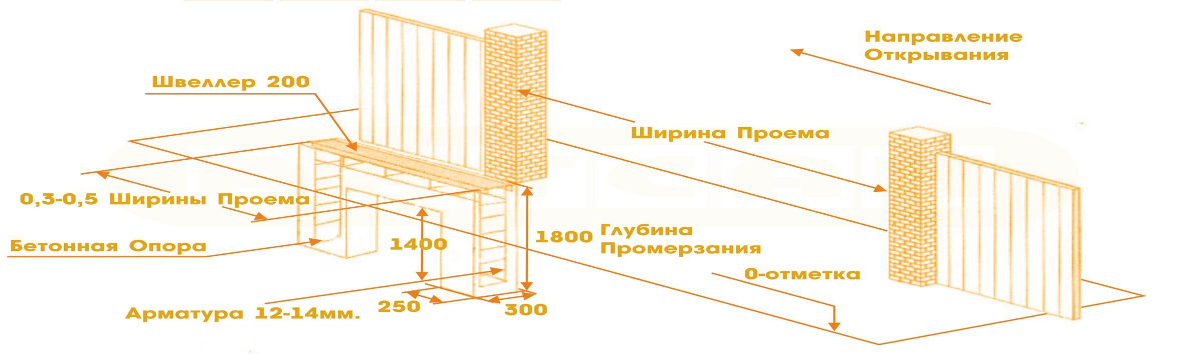 Схема бетонирования основания под откатные (раздвижные) ворота